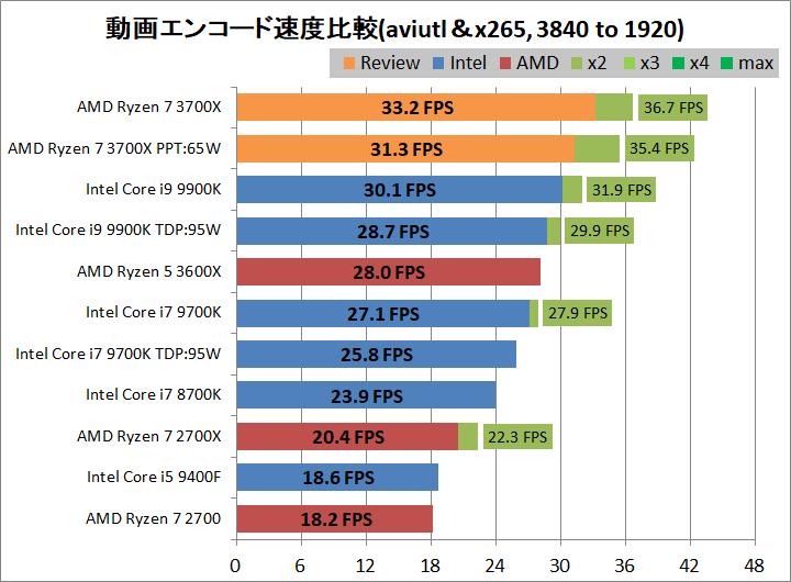 AMD Ryzen 7 3700X_encode_aviutl_x265_3840-1920