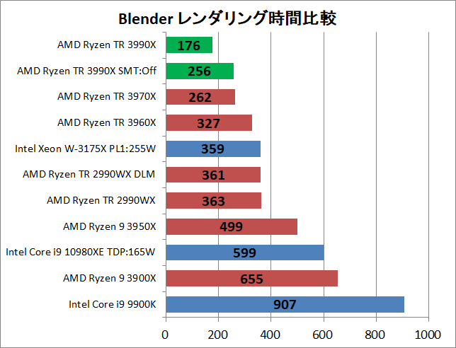 AMD Ryzen Threadripper 3990X_rendering_blender_1_time