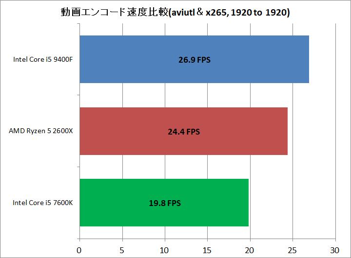 Core i5 9400F vs Ryzen 5 2600X_encode_aviutl_x265_1920to1920