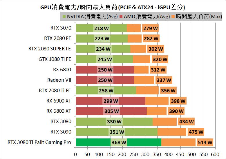 Palit GeForce RTX 3080 Ti GamingPro_power