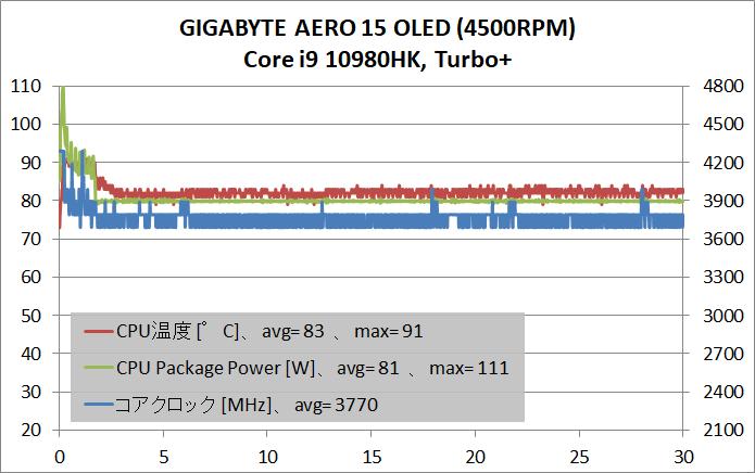 GIGABYTE AERO 15 OLED _Core i9 10980HK_temp_turbo+