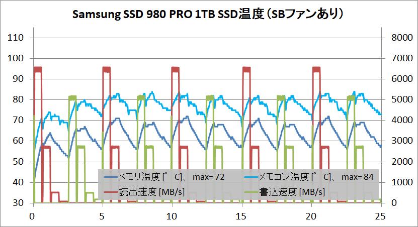Samsung SSD 980 PRO 1TB_temp_2_with-SBFan