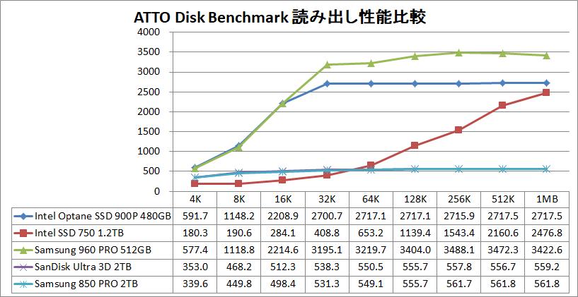 Intel Optane SSD 900P 480GB_ATTO_read