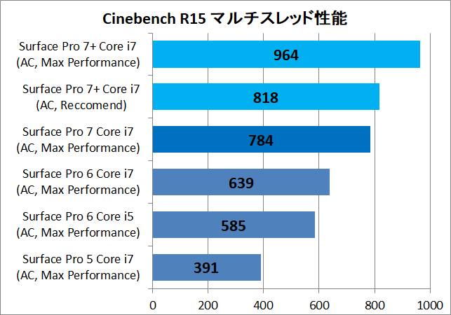 Surface Pro 7+_cinebench_cp