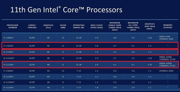 Intel Core 11th-gen Tiger Lake_lineup