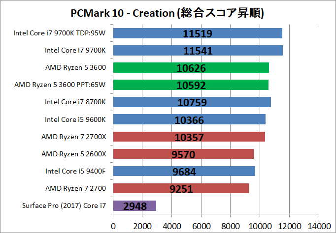 AMD Ryzen 5 3600_bench_PCM10_4
