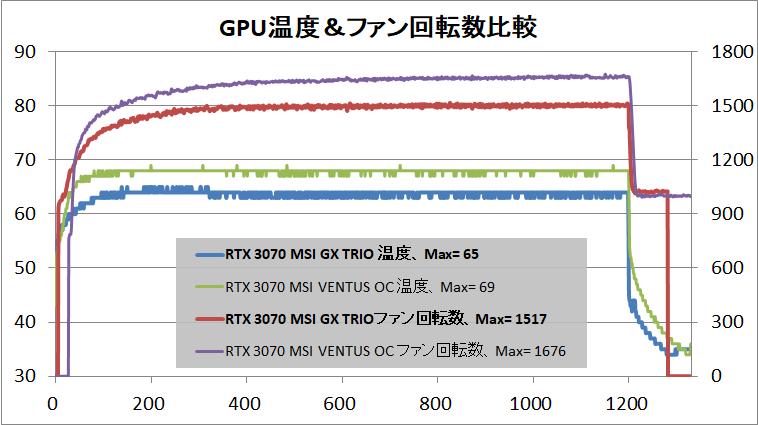 MSI GeForce RTX 3070 GAMING X TRIO_temp