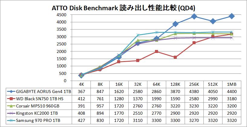 GIGABYTE AORUS NVMe Gen4 SSD 1TB_ATTO_QD4_read