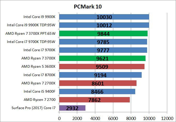 AMD Ryzen 7 3700X_bench_PCM10_1