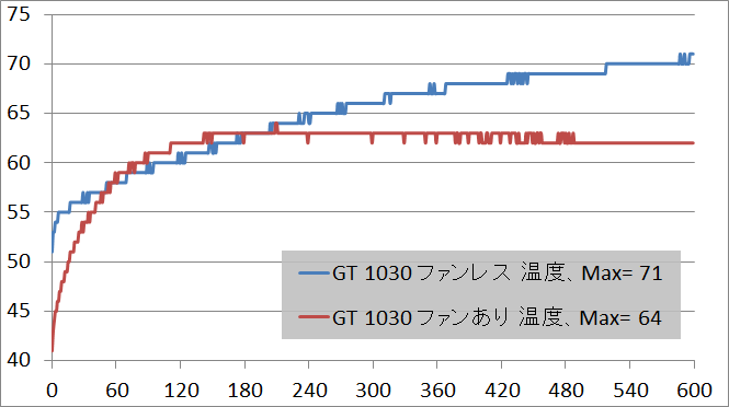 GT 1030 temp