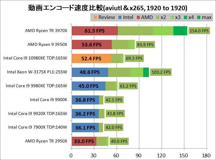 Intel Core i9 10980XE_encode_aviutl_x265_1920-1920