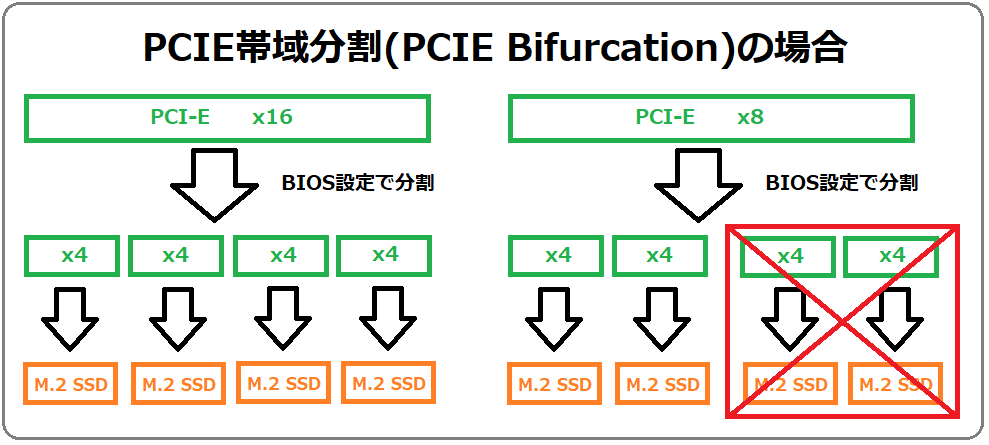 PCIE Bifurcation