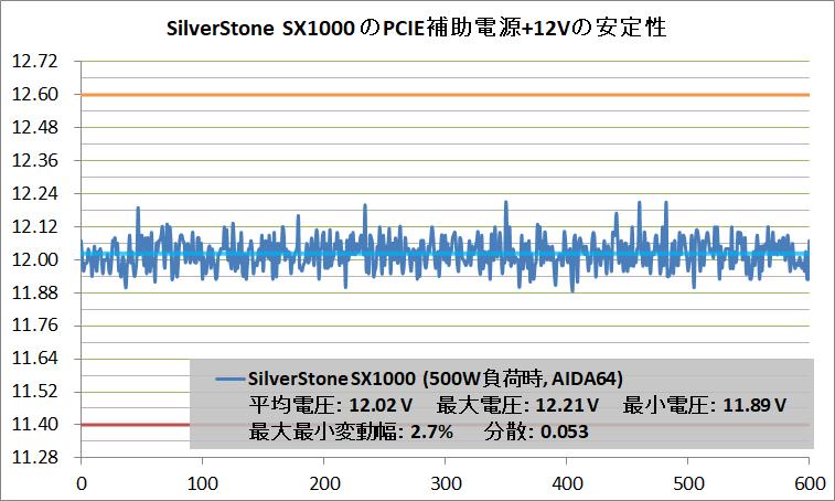SilverStone SX1000_PCIE+12V_500W_AIDA