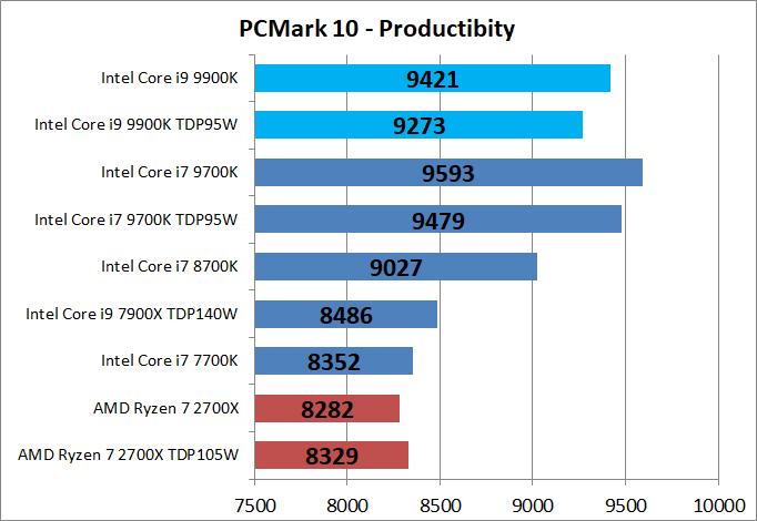 Core i9 9900K_bench_PCM10_3