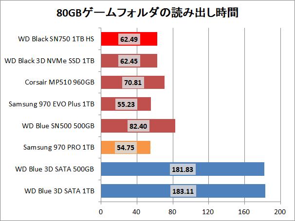 WD Black SN750 NVMe SSD 1TB HS_copy_game_read