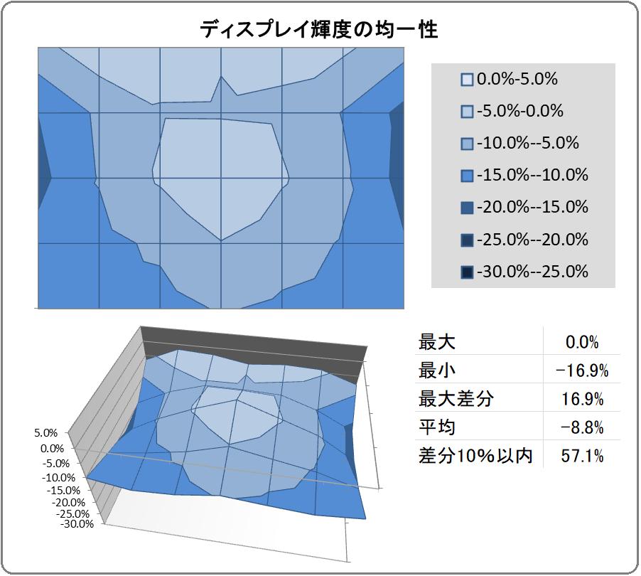 HP X27i_uniformity
