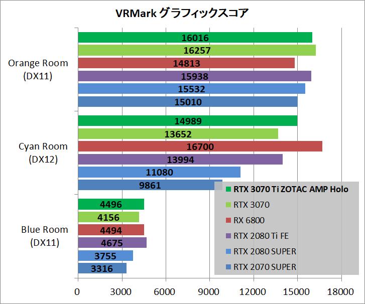ZOTAC GAMING GeForce RTX 3070 Ti AMP Holo_bench_vr