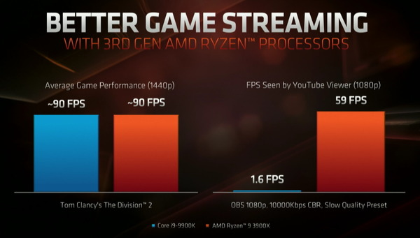 Ryzen 9 3900X_pef_streaming (1)