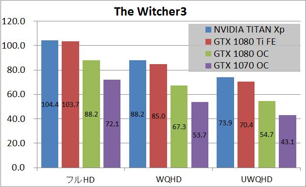 NVIDIA TITAN Xp_game_wit3