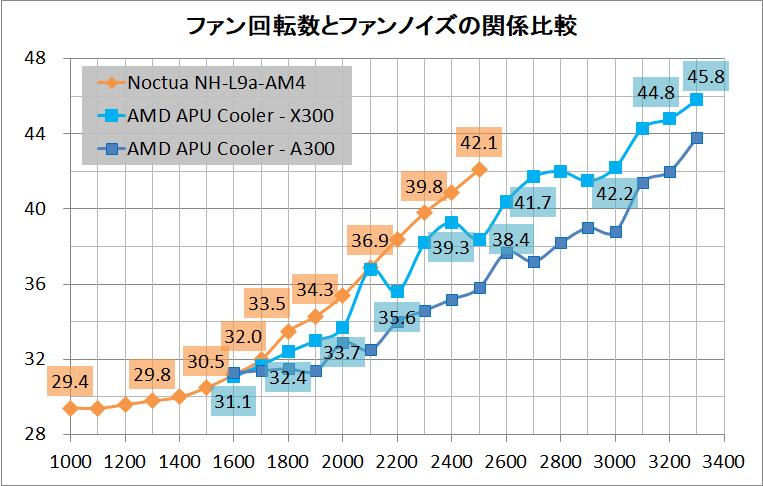 ASRock DeskMini X300_noise