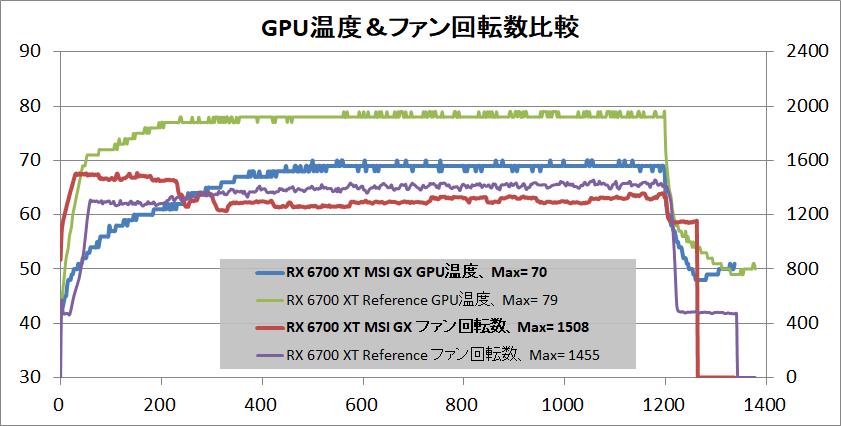 MSI Radeon RX 6700 XT GAMING X 12G_temp-gpu