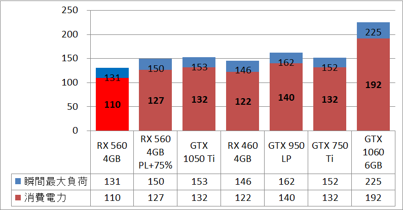 SAPPHIRE PULSE RADEON RX 560 4G_power