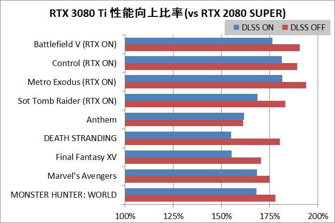 GeForce RTX 3080 Ti_Perfsum_DLSS_vs-RTX2080S