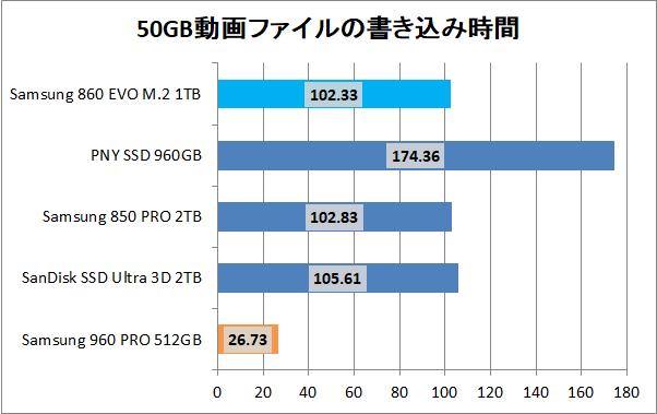 Samsung 860 EVO M.2 1TB_copy_movie_write