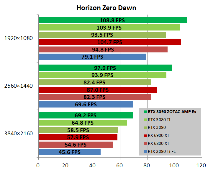 ZOTAC GAMING GeForce RTX 3090 AMP Extreme Holo_game_horizon