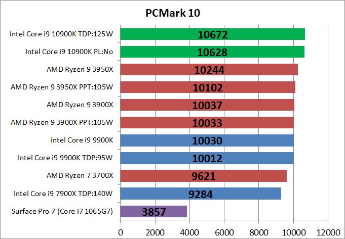 Intel Core i9 10900K_bench_PCM10_1