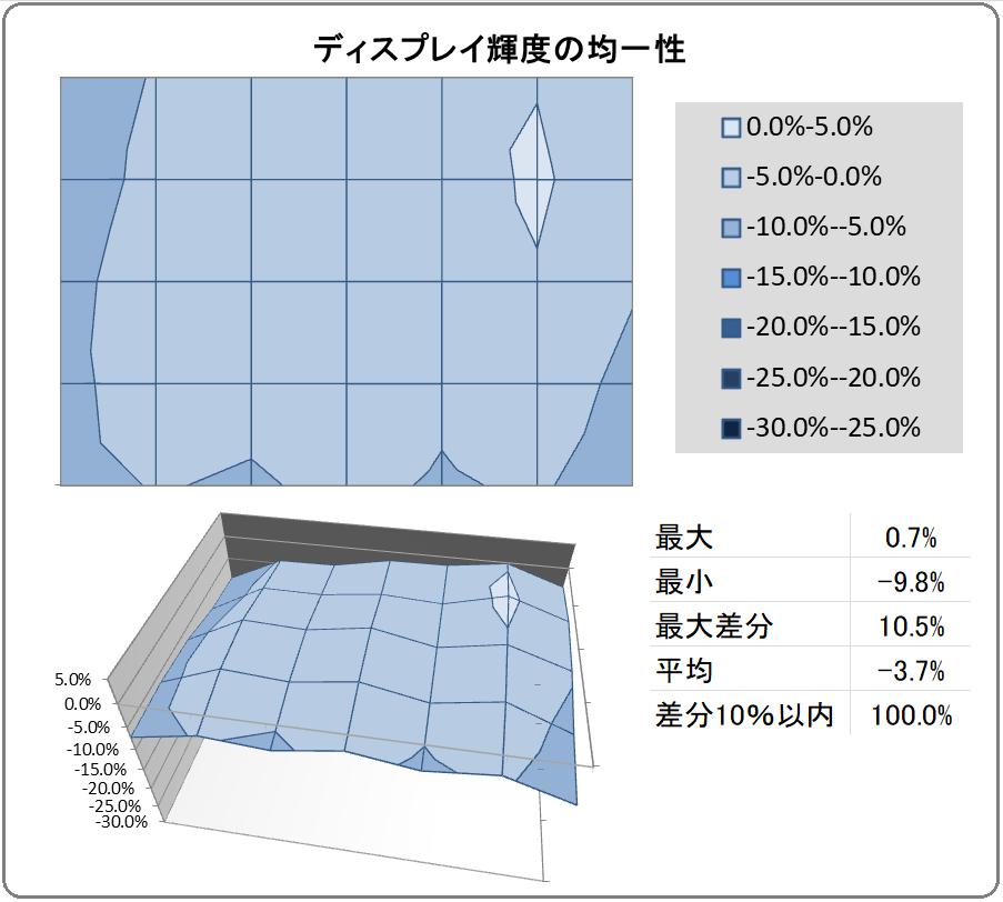 LG 27GN950-B_uniformity