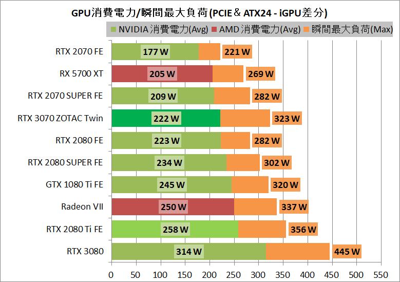 ZOTAC GAMING GeForce RTX 3070 Twin Edge_power