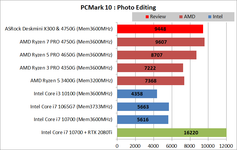 ASRock DeskMini X300_4750G_PCMark10_Creation_1_Photo