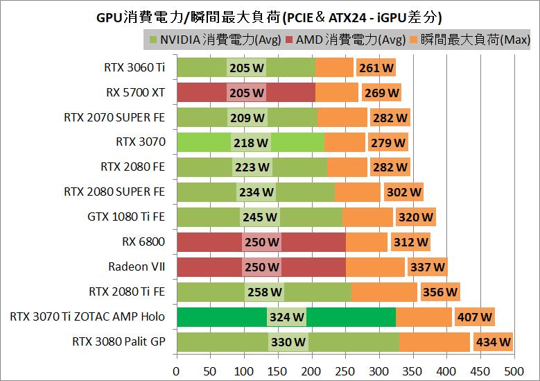 ZOTAC GAMING GeForce RTX 3070 Ti AMP Holo_power