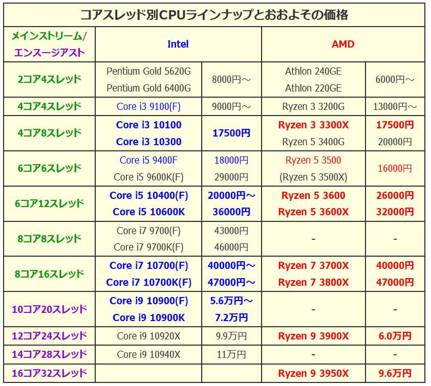 CPU_lineup_2020Q2