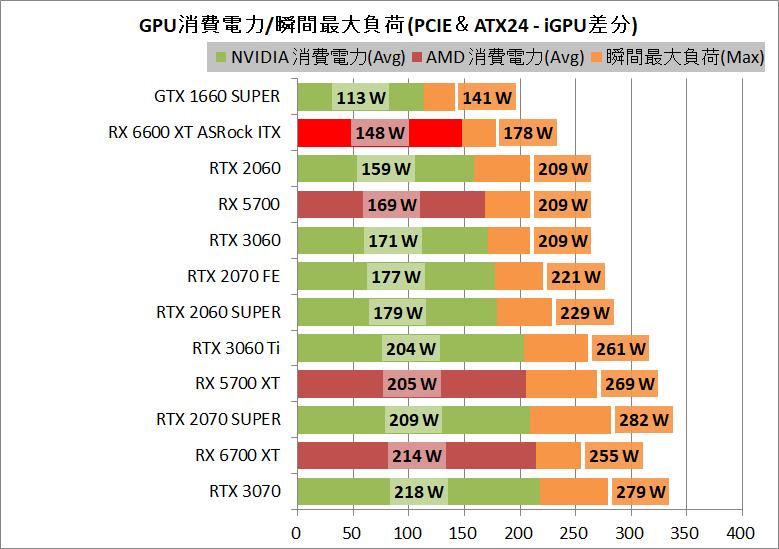 ASRock Radeon RX 6600 XT Challenger ITX 8GB_power