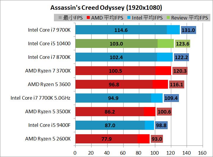Intel Core i5 10400_game_2_1920_acod