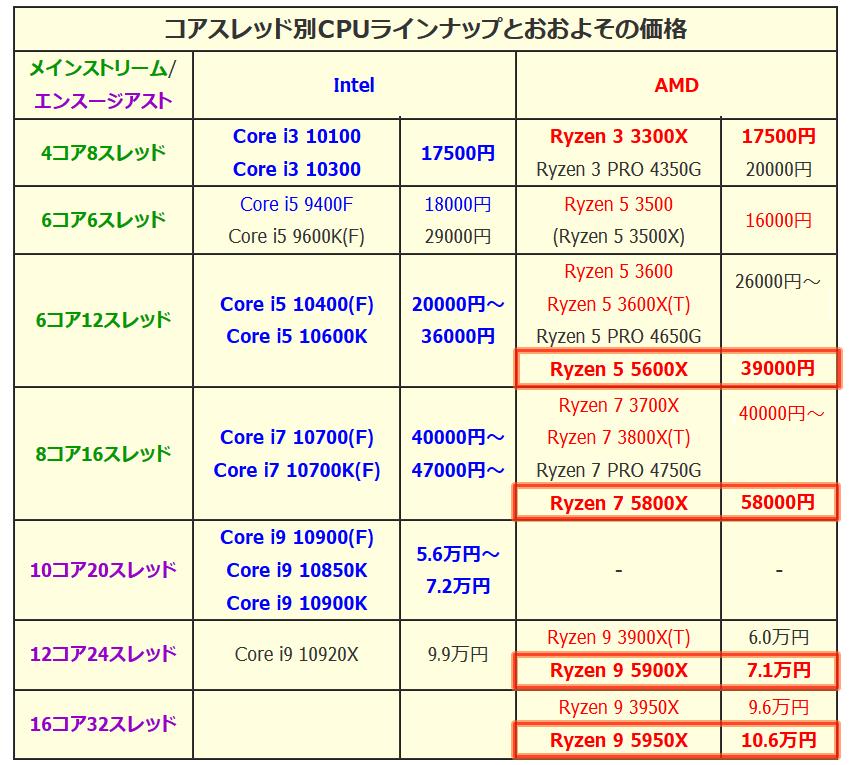 CPU_Price_2020late