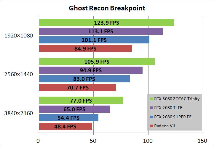 ZOTAC GAMING GeForce RTX 3080 Trinity_game_ghostBP