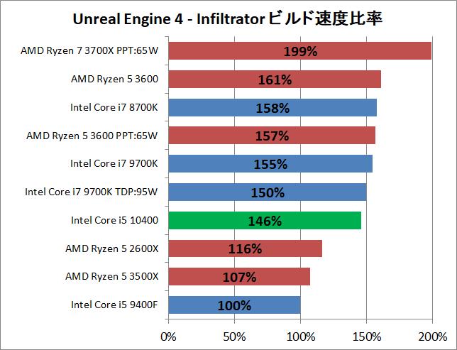 Intel Core i5 10400_ue_2_perf