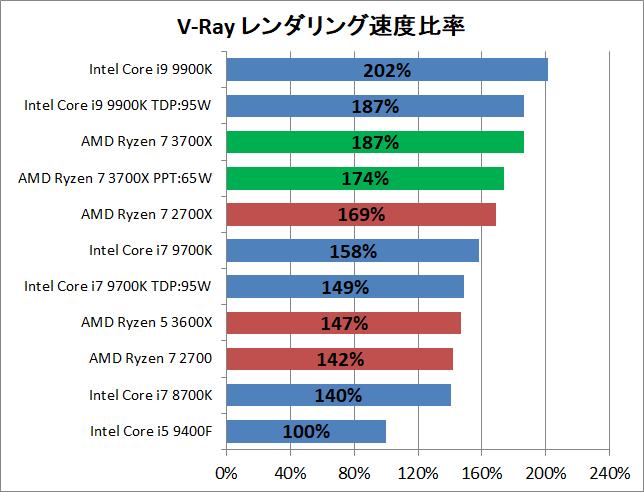 AMD Ryzen 7 3700X_rendering_v-ray_perf