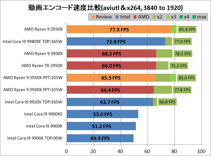 AMD Ryzne 9 3950X_encode_aviutl_x264_3840-1920