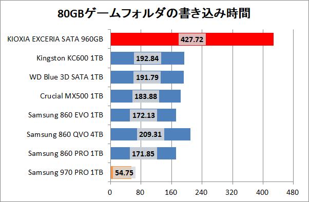 KIOXIA EXCERIA SATA SSD 960GB_copy_4_game_write