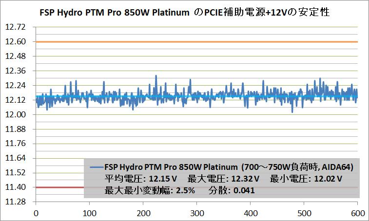 FSP Hydro PTM PRO 850W_V-Stability_PCIE+12V_700W_AIDA