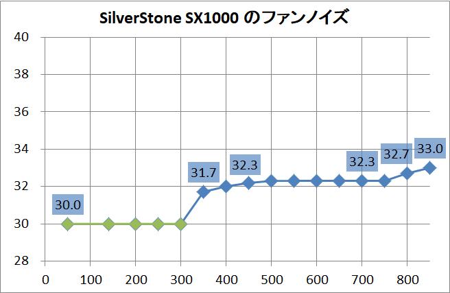 SilverStone SX1000_noise