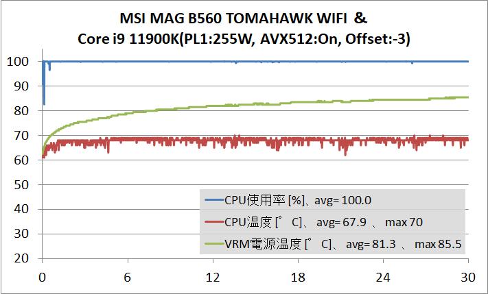 MSI MAG B560 TOMAHAWK WIFI_temp_11900K_PL1-No_AVX512-On