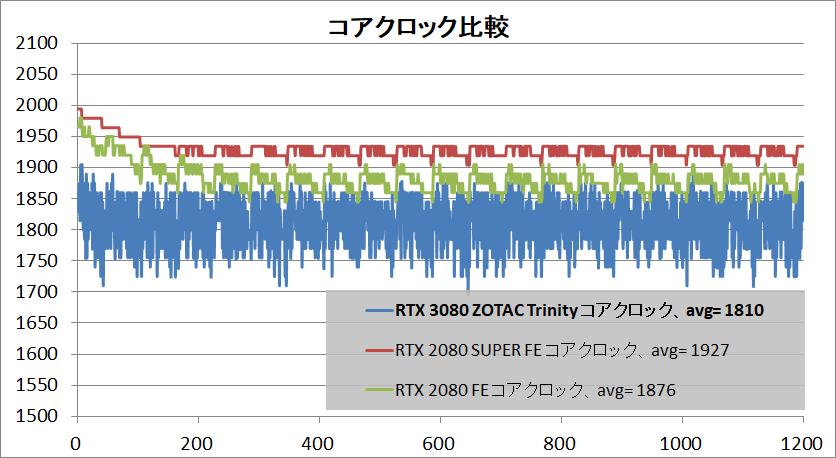 ZOTAC GAMING GeForce RTX 3080 Trinity_clock