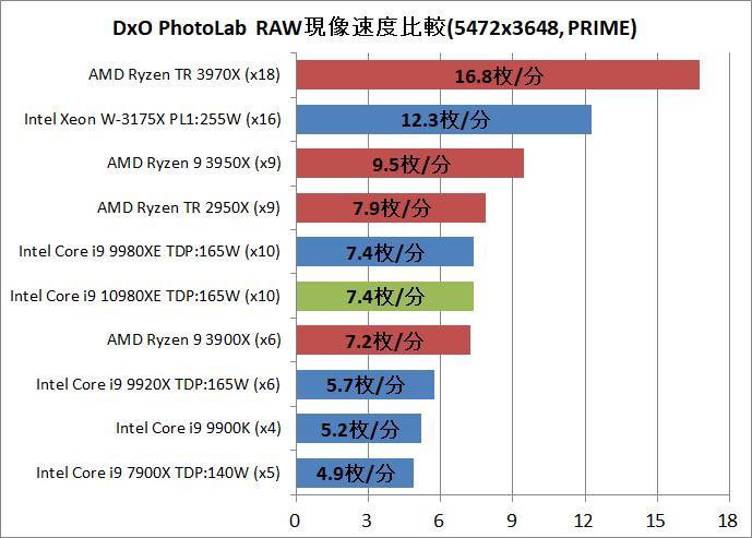 Intel Core i9 10980XE_DxO
