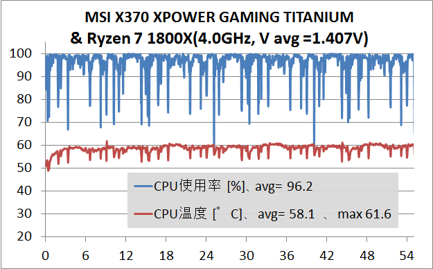 MSI X370 XPOWER GAMING TITANIUM_stress_test_2