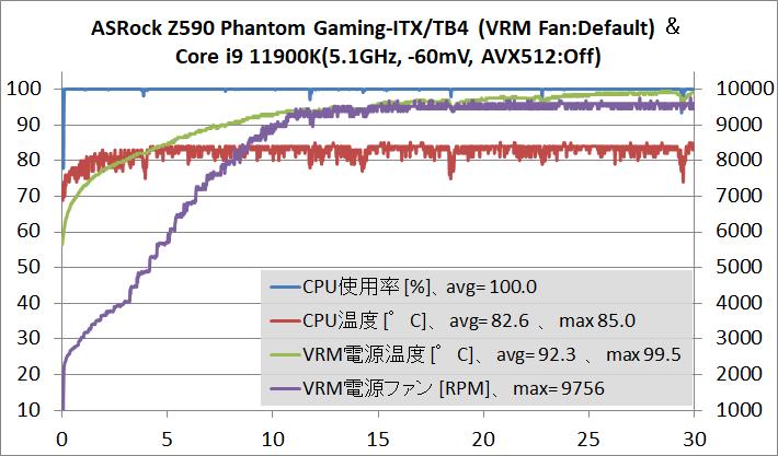 ASRock Z590 Phantom Gaming-ITX_TB4_OC-test_11900K-OC_temp